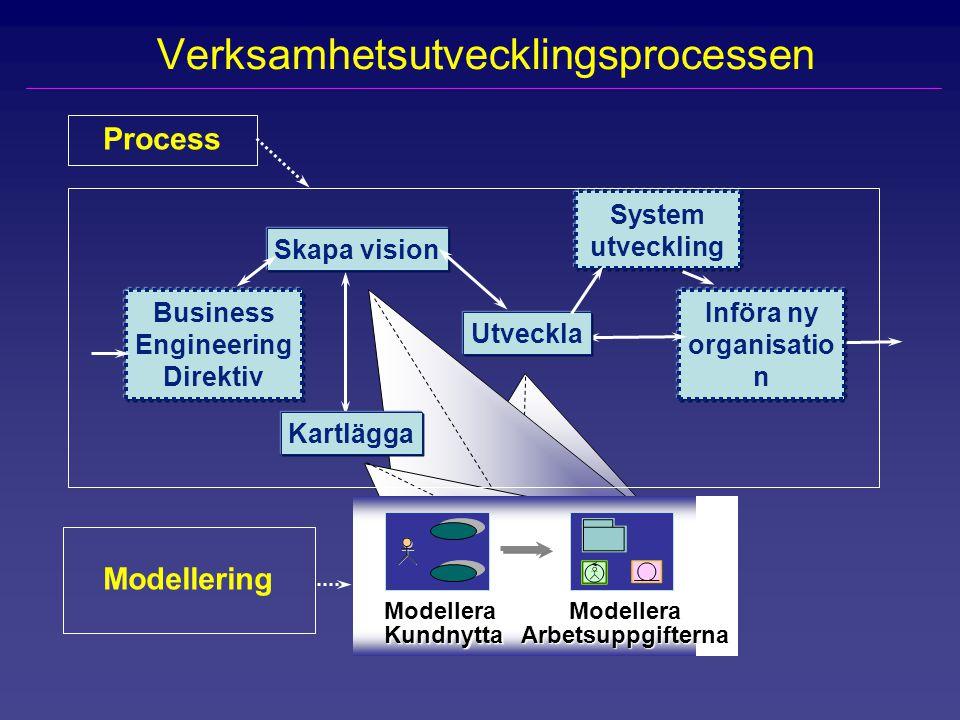 Verksamhetsutvecklingsprocessen
