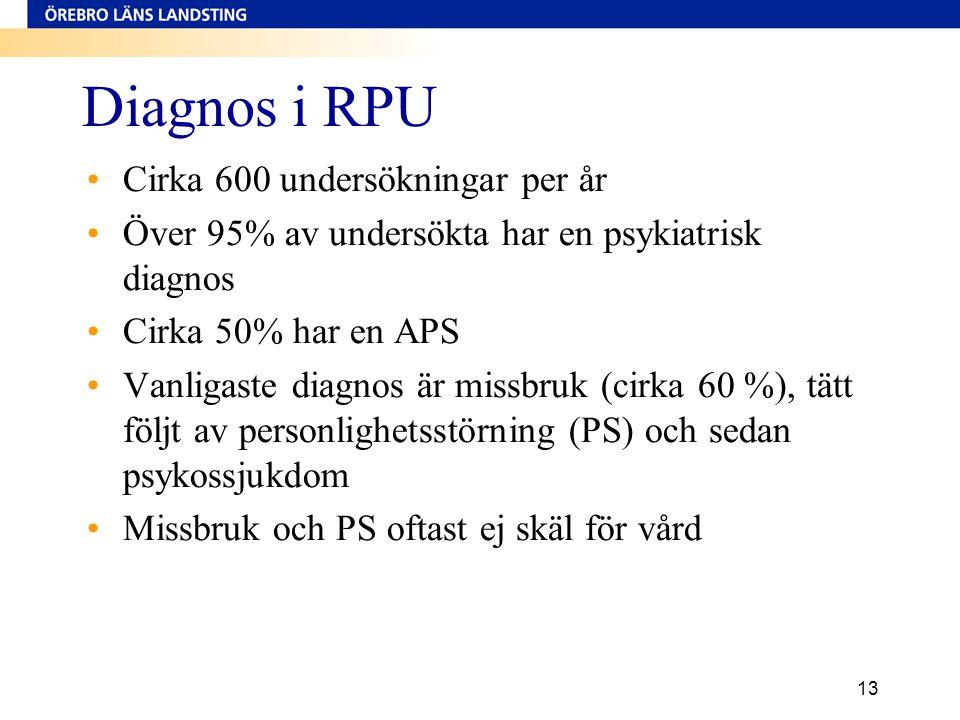 Diagnos i RPU Cirka 600 undersökningar per år