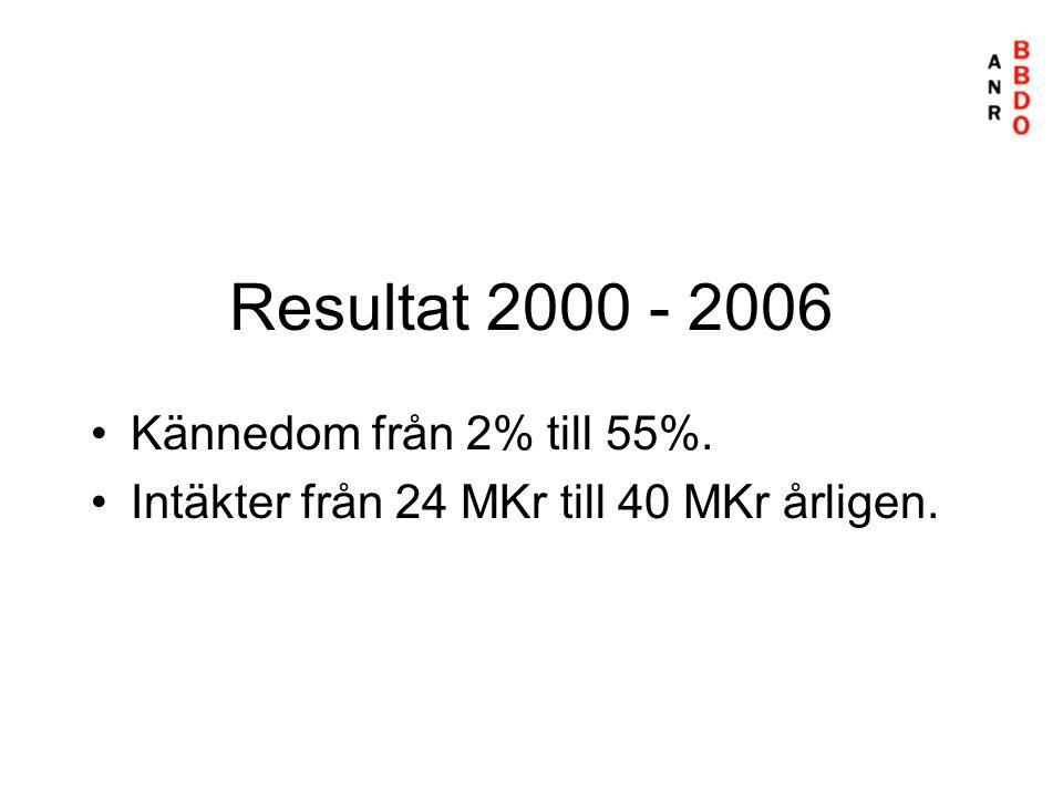 Resultat 2000 - 2006 Kännedom från 2% till 55%.