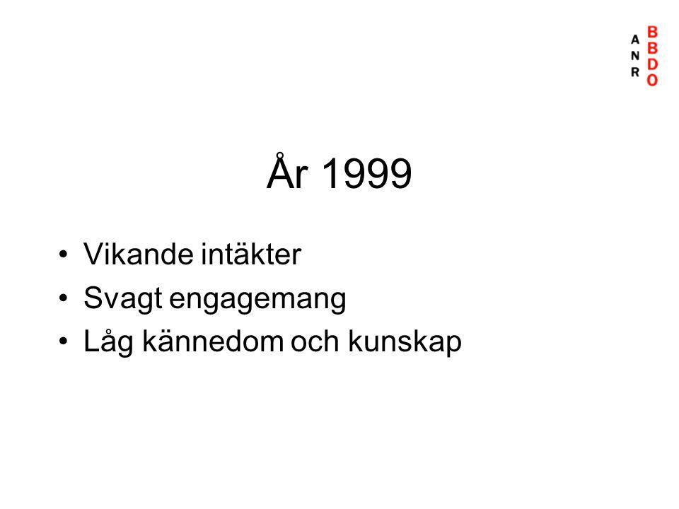 År 1999 Vikande intäkter Svagt engagemang Låg kännedom och kunskap