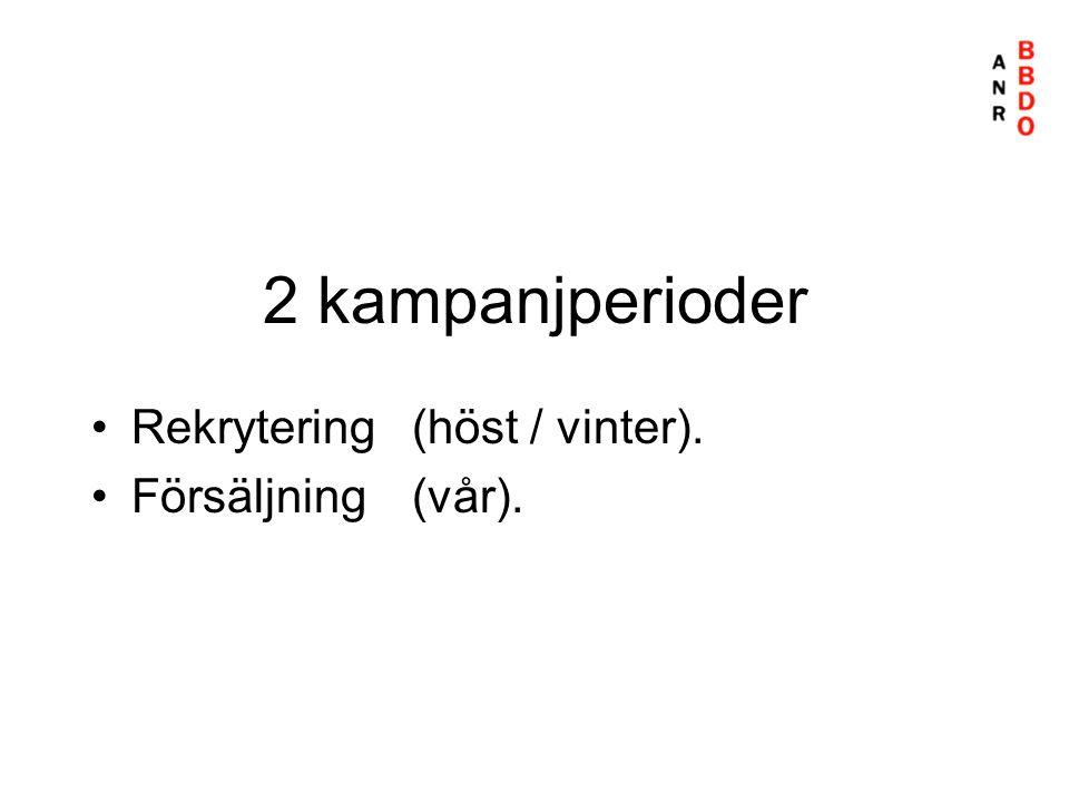 2 kampanjperioder Rekrytering (höst / vinter). Försäljning (vår).