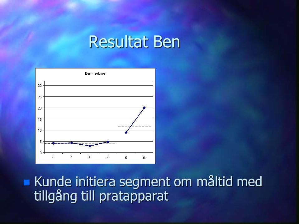 Resultat Ben Kunde initiera segment om måltid med tillgång till pratapparat
