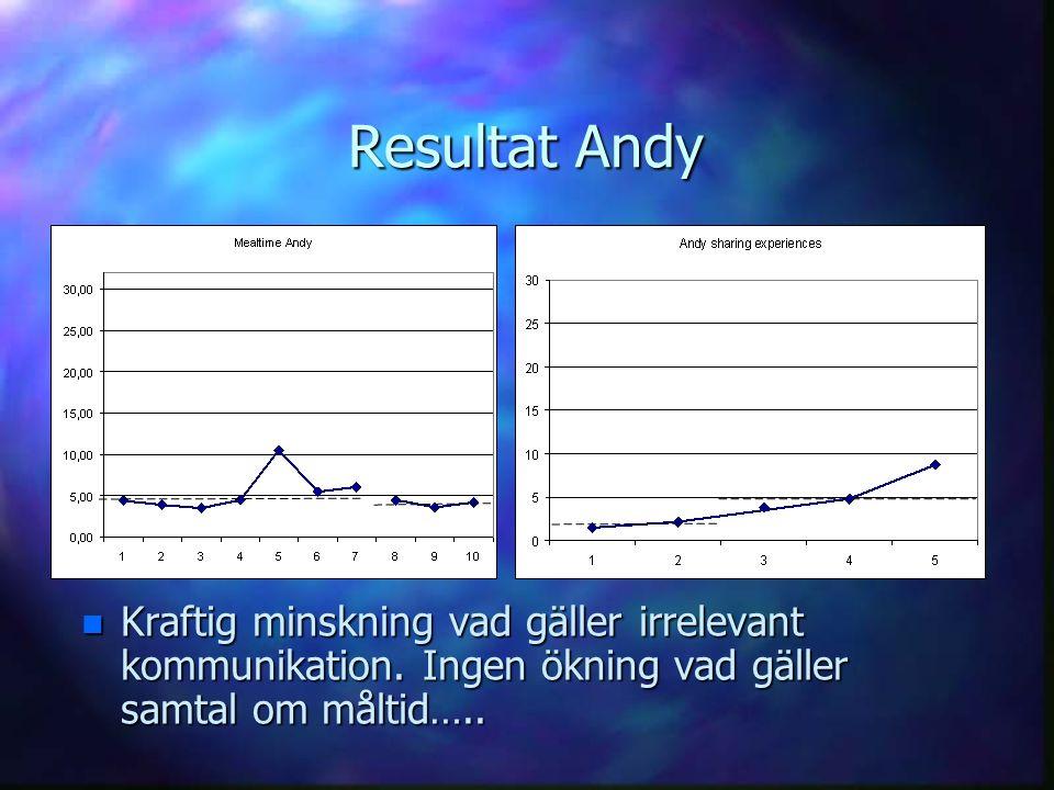 Resultat Andy Kraftig minskning vad gäller irrelevant kommunikation.