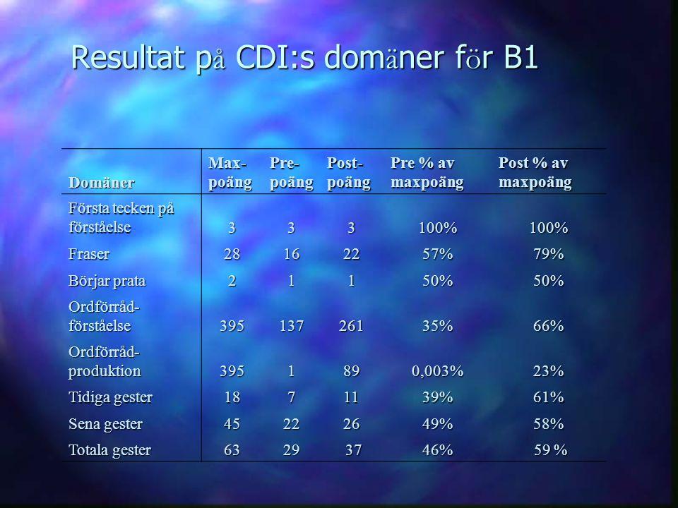 Resultat på CDI:s domäner för B1