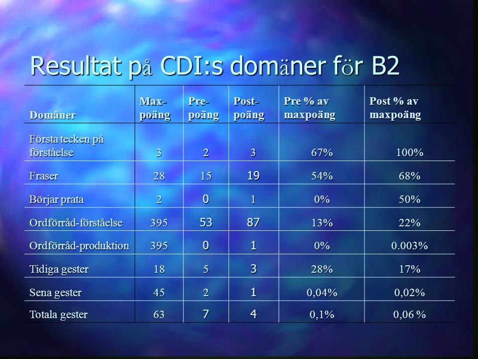 Resultat på CDI:s domäner för B2