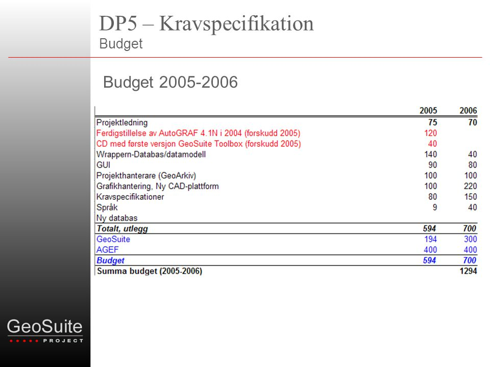 DP5 – Kravspecifikation Budget