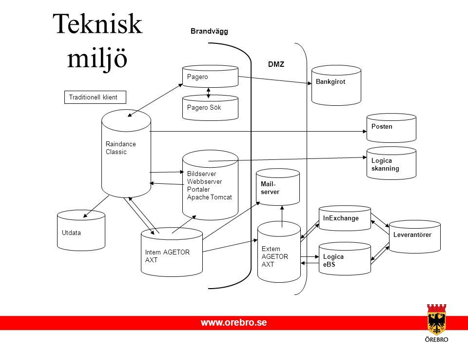 Teknisk miljö Brandvägg. DMZ. Pagero. Bankgirot. Traditionell klient. Pagero Sök. Raindance Classic.