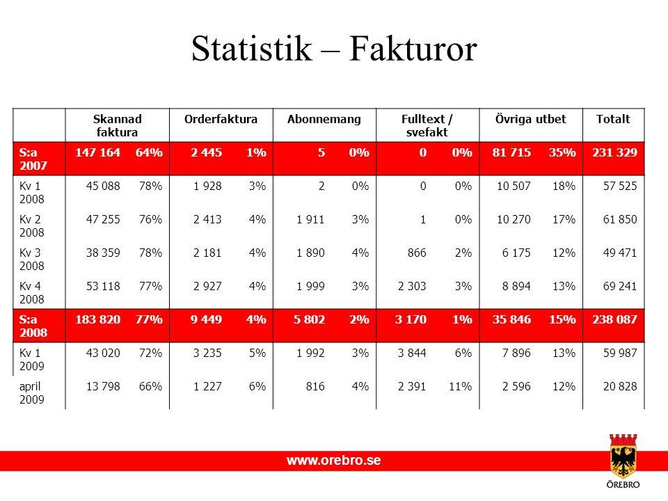Statistik – Fakturor Skannad faktura. Orderfaktura. Abonnemang. Fulltext / svefakt. Övriga utbet.