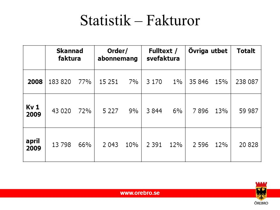 Statistik – Fakturor Skannad faktura Order/ abonnemang