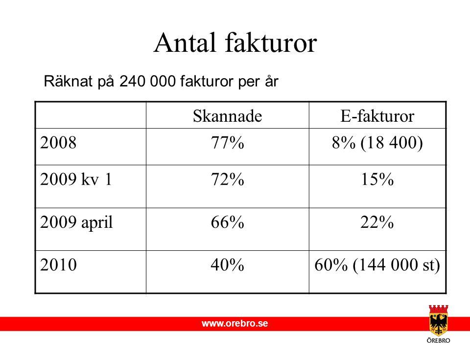 Antal fakturor Skannade E-fakturor 2008 77% 8% (18 400) 2009 kv 1 72%