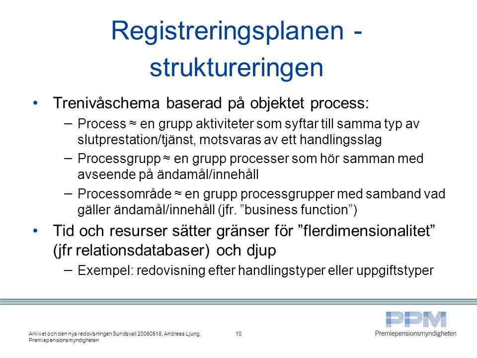 Registreringsplanen - struktureringen