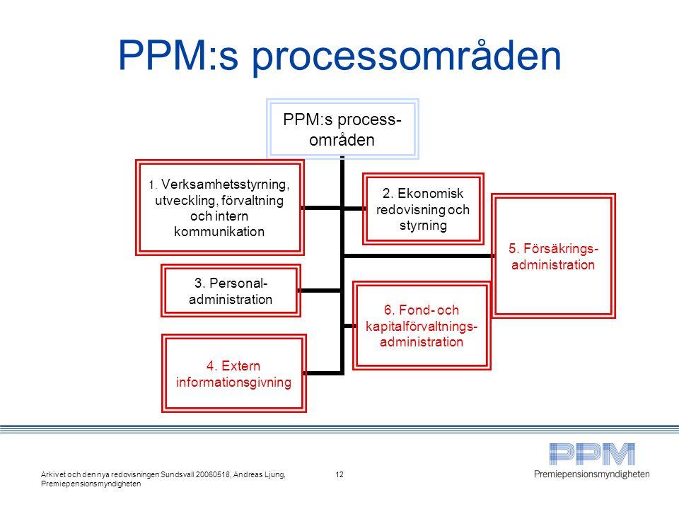 PPM:s processområden Arkivet och den nya redovisningen Sundsvall 20060518, Andreas Ljung, Premiepensionsmyndigheten.