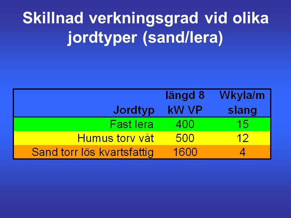 Skillnad verkningsgrad vid olika jordtyper (sand/lera)