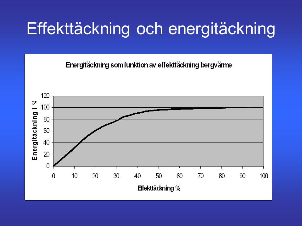 Effekttäckning och energitäckning