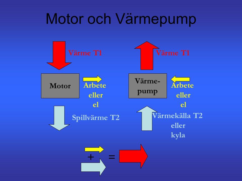 Motor och Värmepump + = Värme T1 Värme T1 Motor Värme- pump Arbete