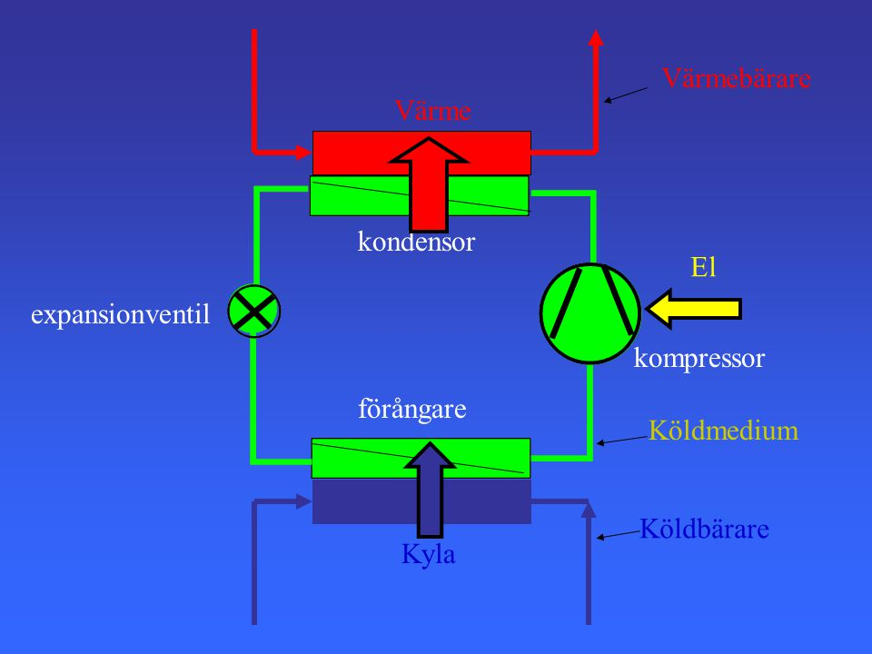 Värmebärare Värme kondensor El expansionventil kompressor förångare Köldmedium Köldbärare Kyla