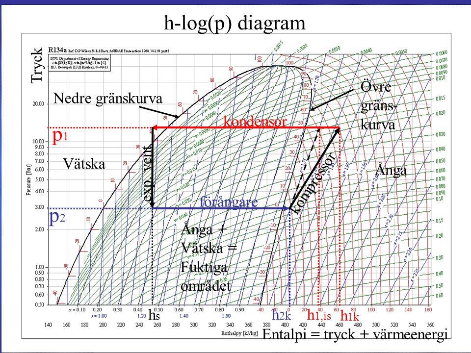 h-log(p) diagram p1 p2 Tryck Övre gräns- kurva Nedre gränskurva