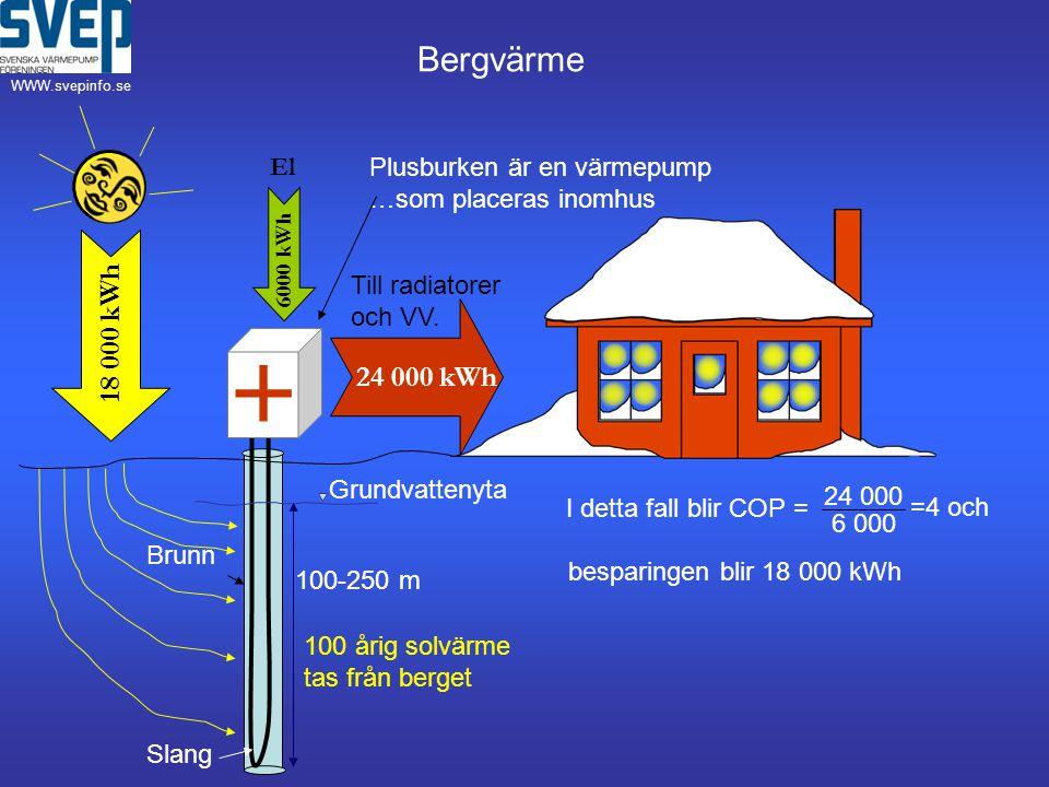 + Bergvärme 18 000 kWh 24 000 kWh El Plusburken är en värmepump