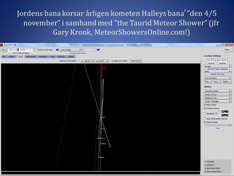 Jordens bana korsar årligen kometen Halleys banaϯ den 4/5 november i samband med the Taurid Meteor Shower (jfr Gary Kronk, MeteorShowersOnline.com!)