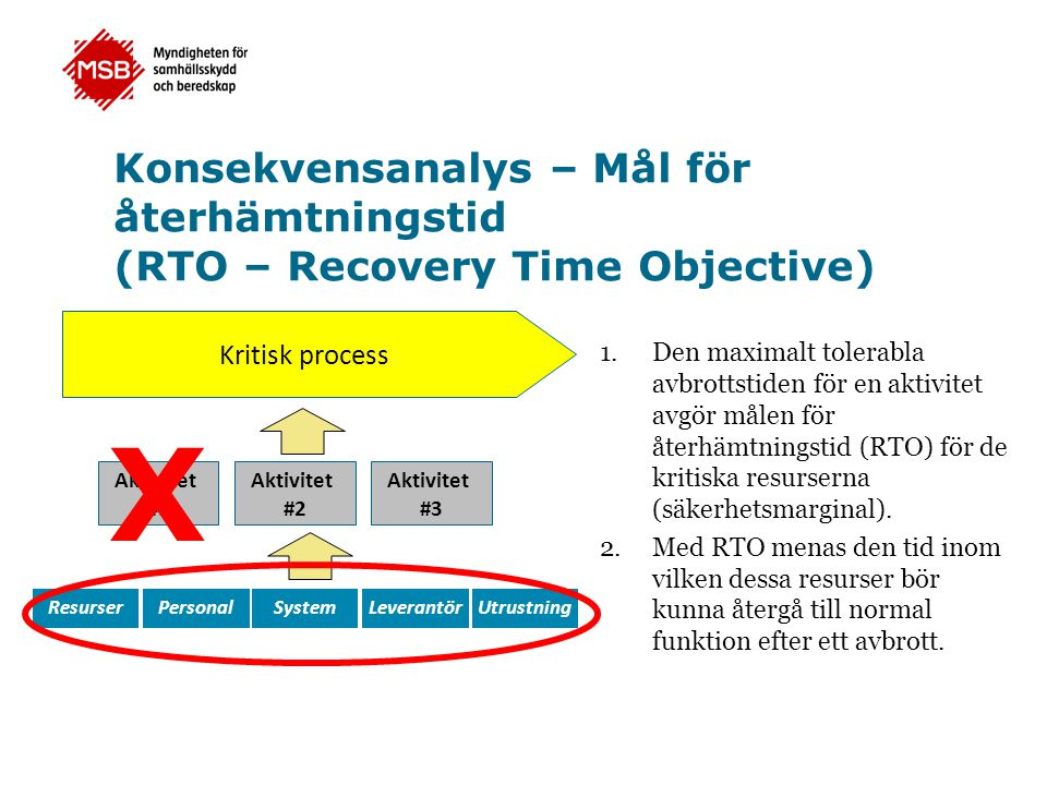 Konsekvensanalys – Mål för återhämtningstid (RTO – Recovery Time Objective)