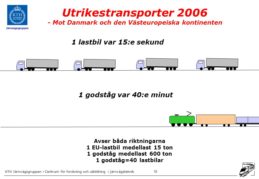 Avser båda riktningarna 1 EU-lastbil medellast 15 ton
