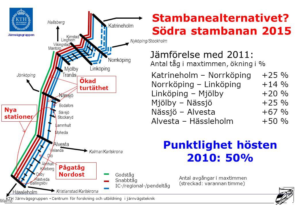 Stambanealternativet Södra stambanan 2015