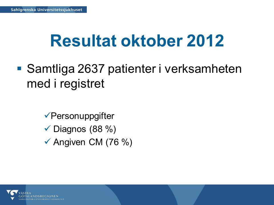 Resultat oktober 2012 Samtliga 2637 patienter i verksamheten med i registret. Personuppgifter. Diagnos (88 %)