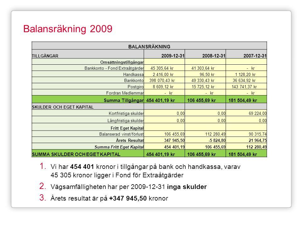 Balansräkning 2009 BALANSRÄKNING. TILLGÅNGAR. 2009-12-31. 2008-12-31. 2007-12-31. Omsättningstillgångar.