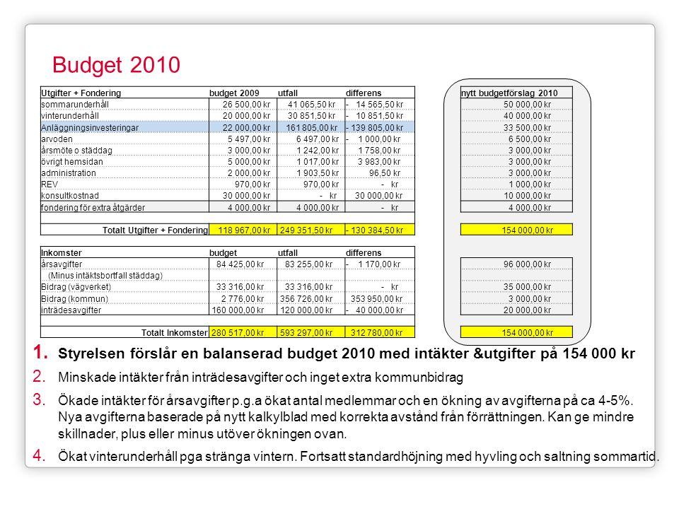 Budget 2010 Utgifter + Fondering. budget 2009. utfall. differens. nytt budgetförslag 2010. sommarunderhåll.