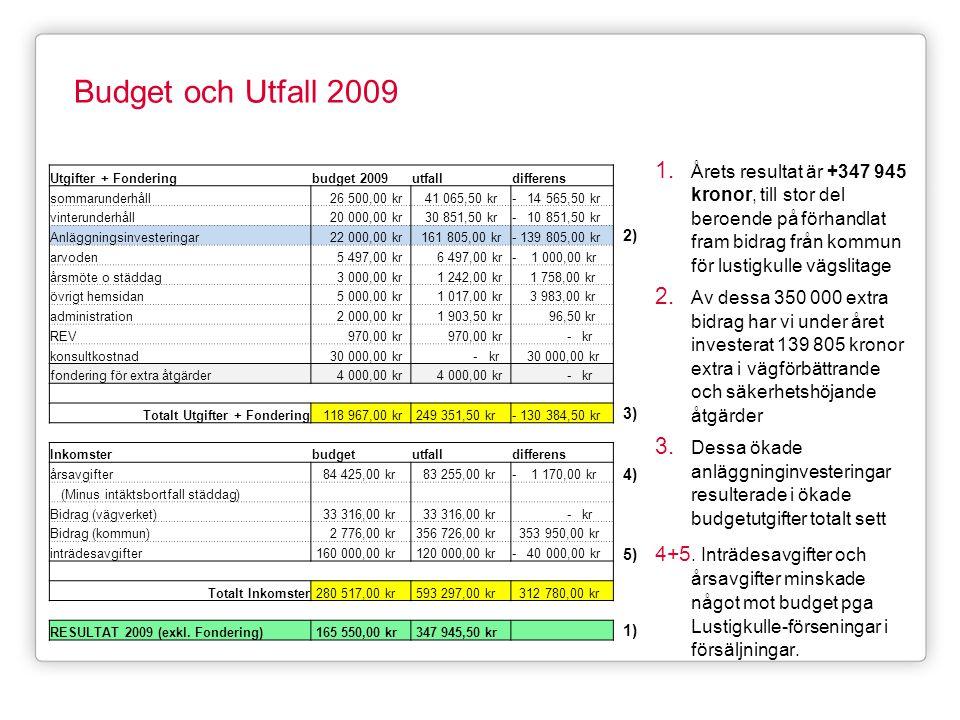 Budget och Utfall 2009 Årets resultat är +347 945 kronor, till stor del beroende på förhandlat fram bidrag från kommun för lustigkulle vägslitage.