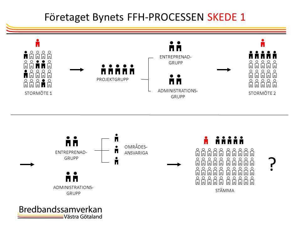 Företaget Bynets FFH-PROCESSEN SKEDE 1 12 Storemöte 1