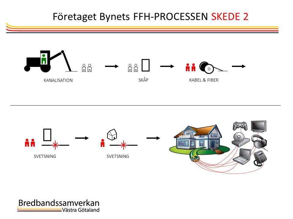 Företaget Bynets FFH-PROCESSEN SKEDE 2