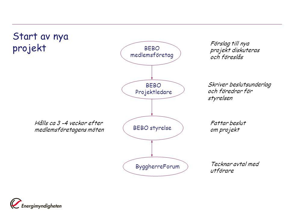 Start av nya projekt BEBO medlemsföretag