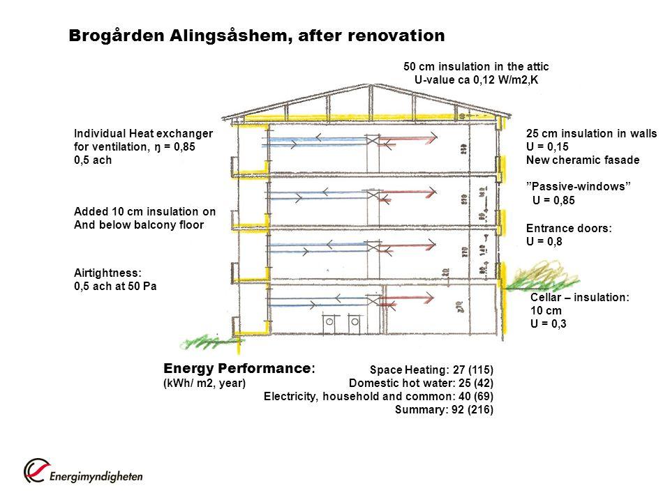 50 cm insulation in the attic