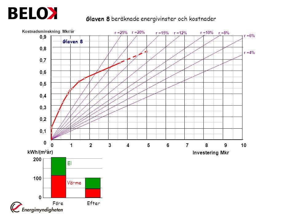 Glaven 8 beräknade energivinster och kostnader