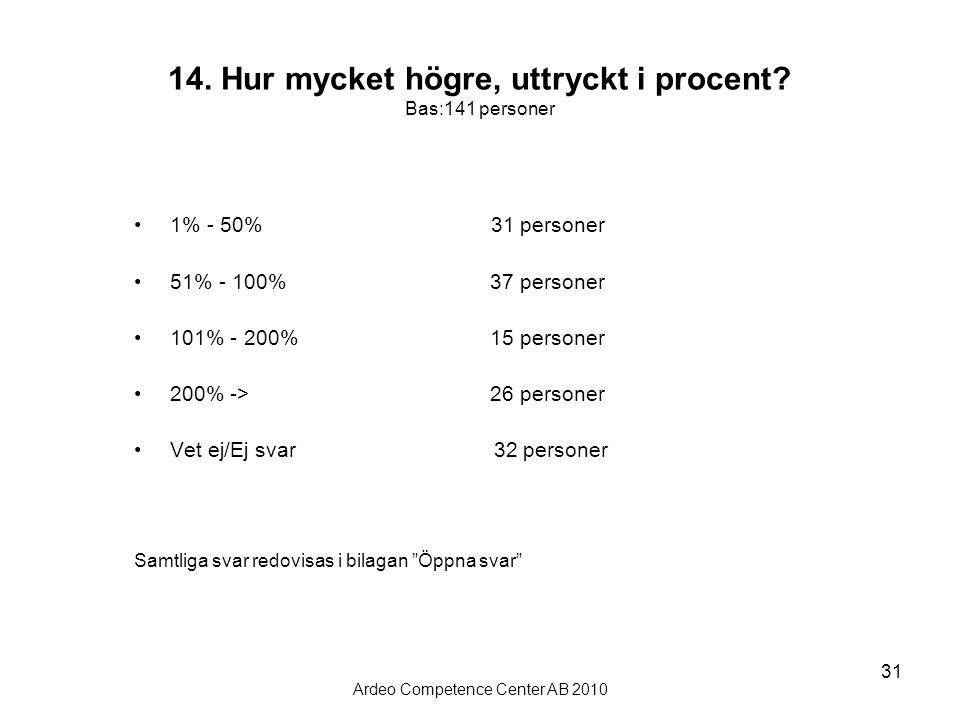 14. Hur mycket högre, uttryckt i procent Bas:141 personer