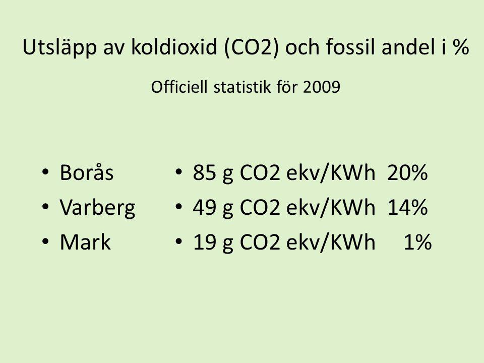 Utsläpp av koldioxid (CO2) och fossil andel i % Officiell statistik för 2009