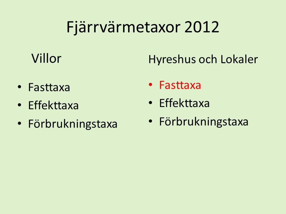 Fjärrvärmetaxor 2012 Hyreshus och Lokaler Fasttaxa Fasttaxa Effekttaxa