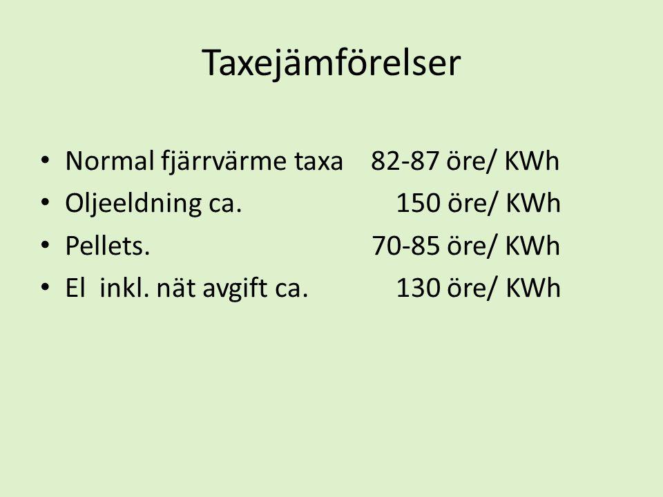 Taxejämförelser Normal fjärrvärme taxa 82-87 öre/ KWh
