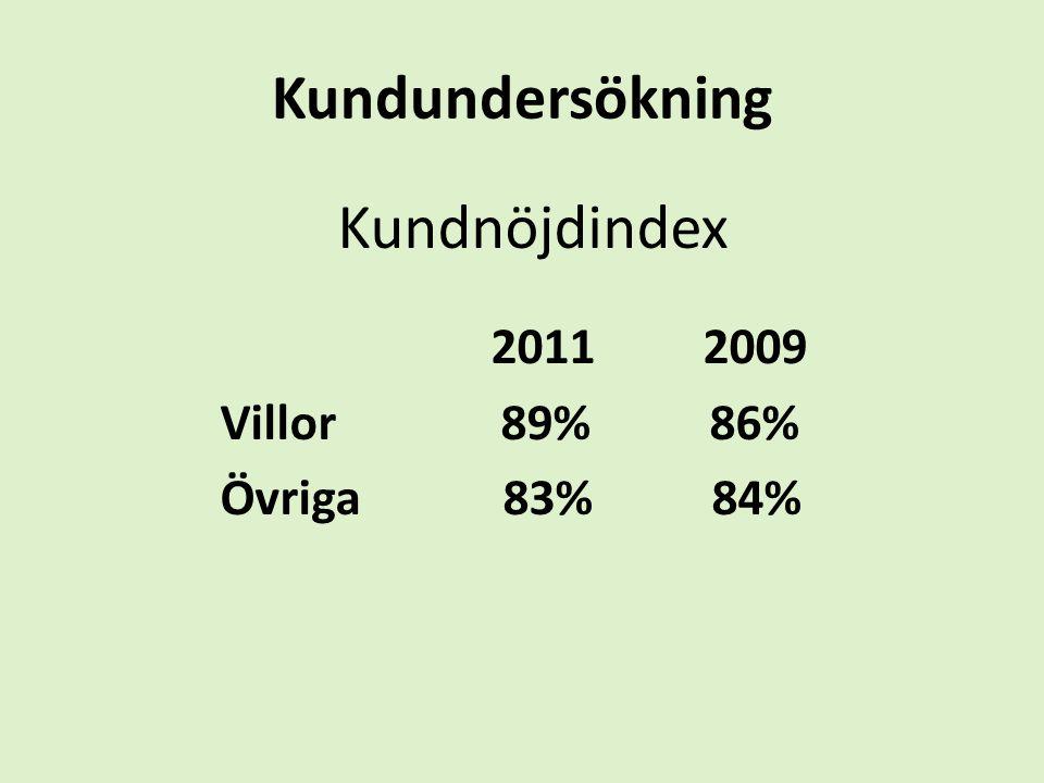 Kundundersökning Kundnöjdindex. 2011 2009.