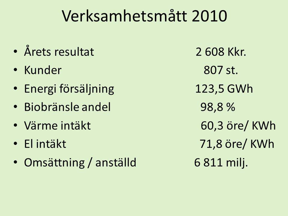 Verksamhetsmått 2010 Årets resultat 2 608 Kkr. Kunder 807 st.