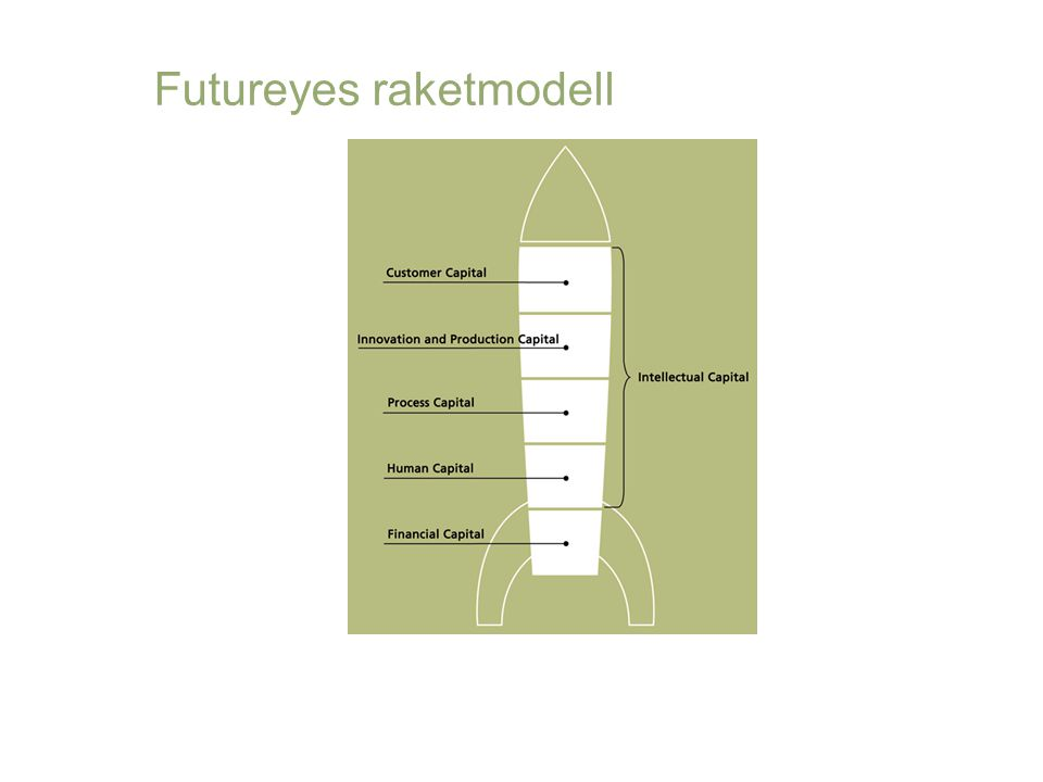 Futureyes raketmodell