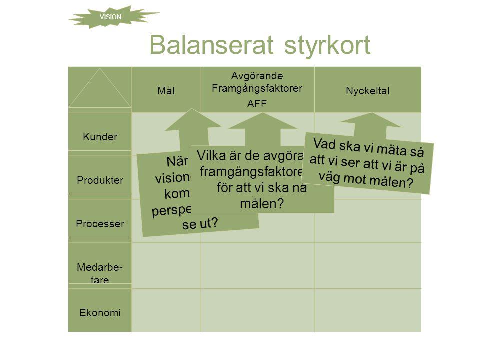 VISION Balanserat styrkort. Mål. Avgörande Framgångsfaktorer. AFF. Nyckeltal. Kunder. Produkter.