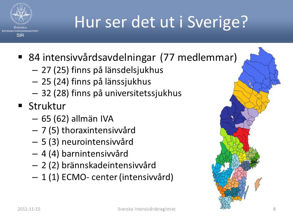 Svenska Intensivårdsregistret