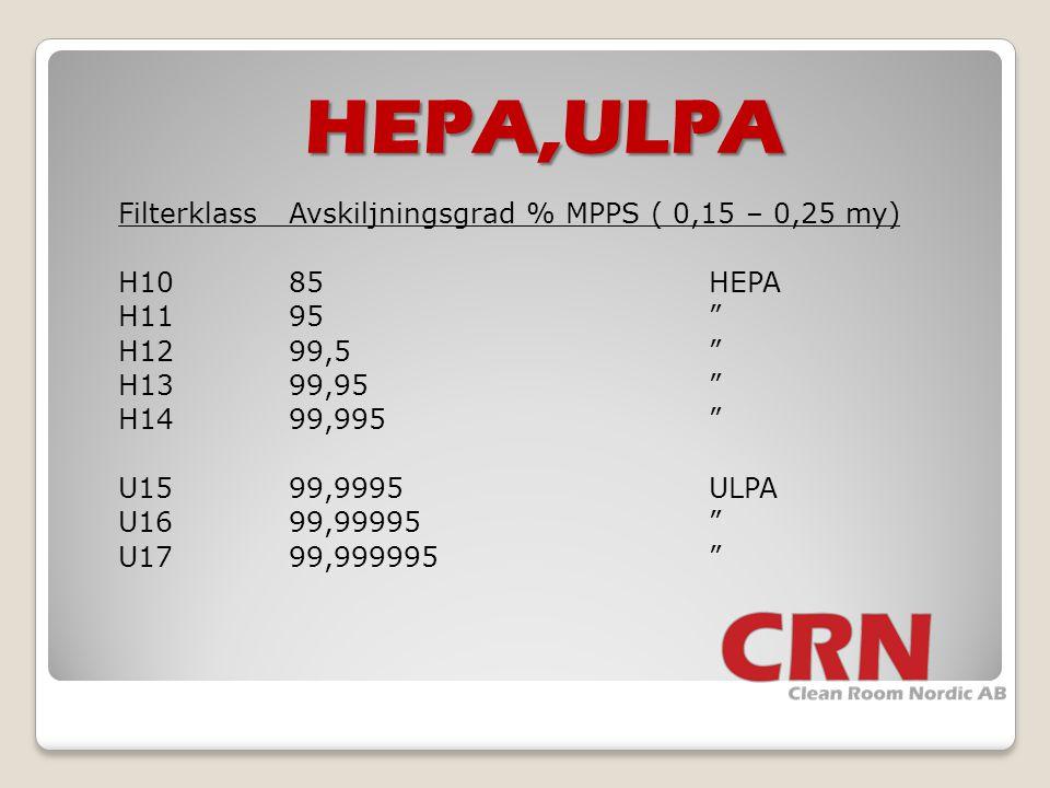 HEPA,ULPA
