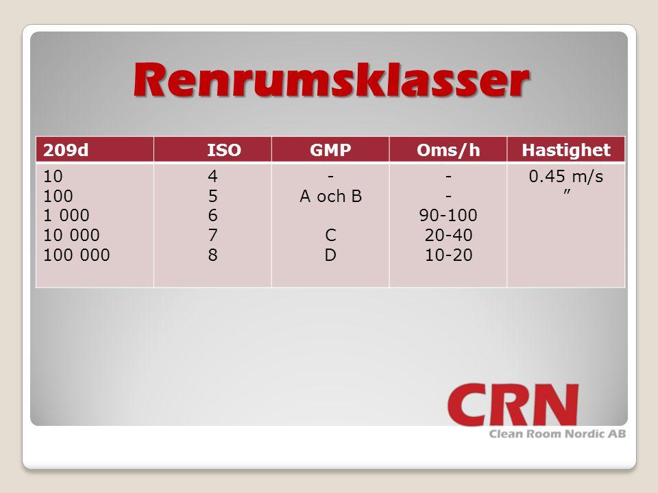 Renrumsklasser 209d ISO GMP Oms/h Hastighet 10 100 1 000 10 000