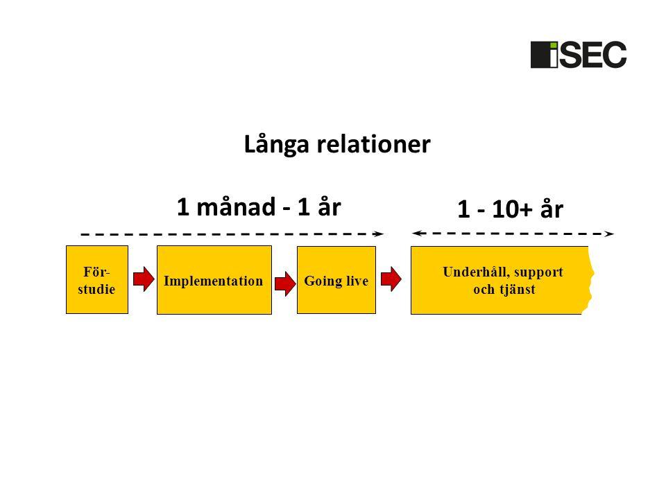 Långa relationer 1 månad - 1 år 1 - 10+ år För- studie Implementation