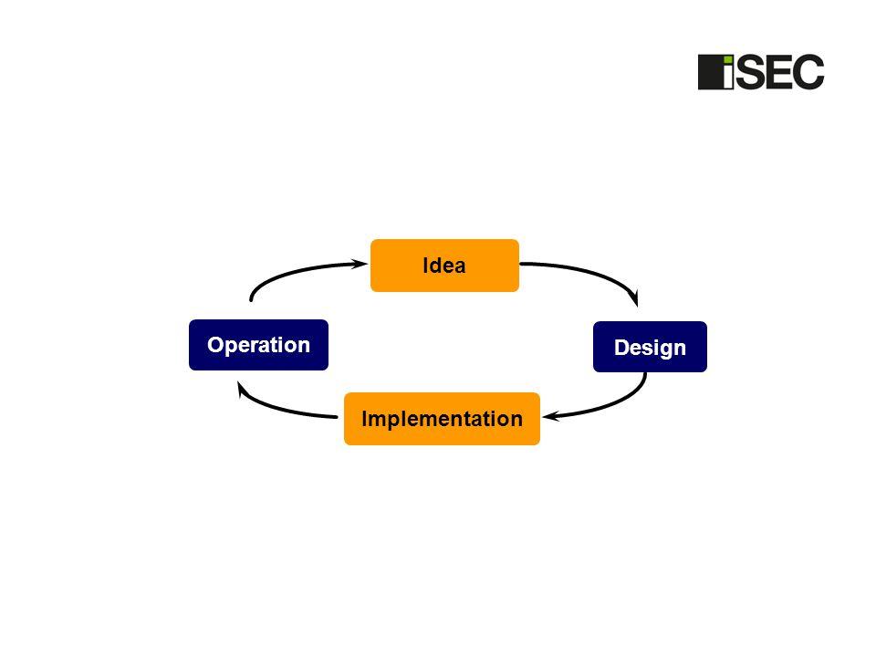 Idea Operation Design Implementation