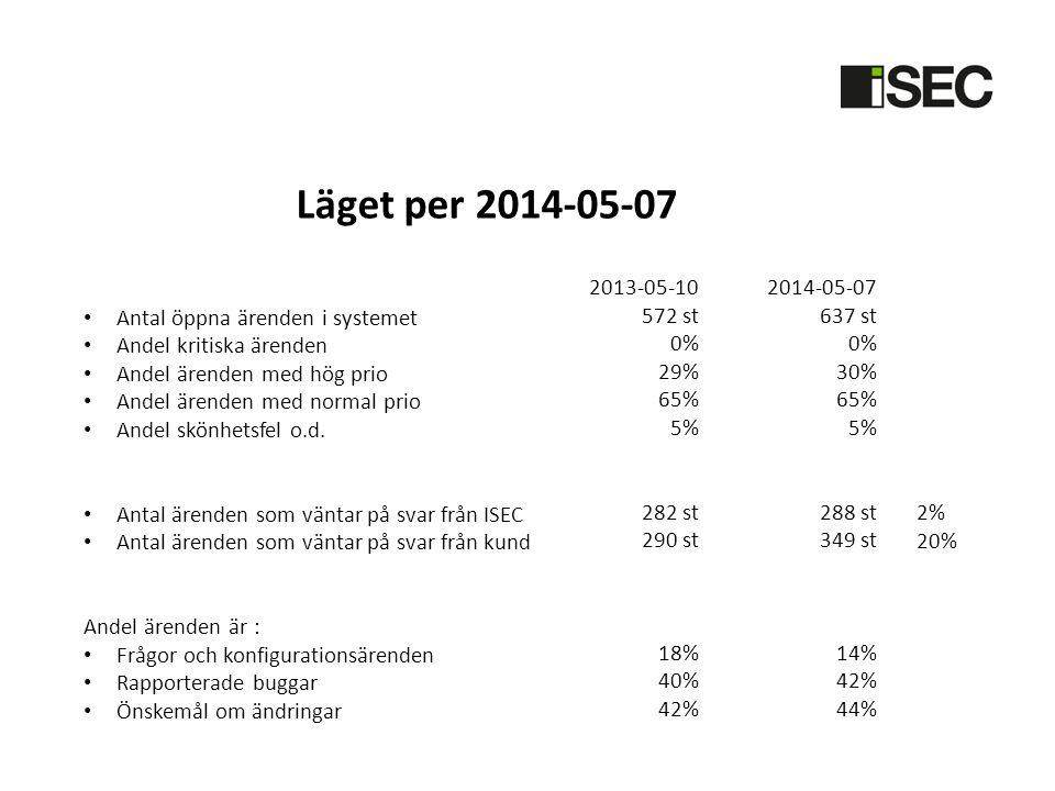 Läget per 2014-05-07 Antal öppna ärenden i systemet