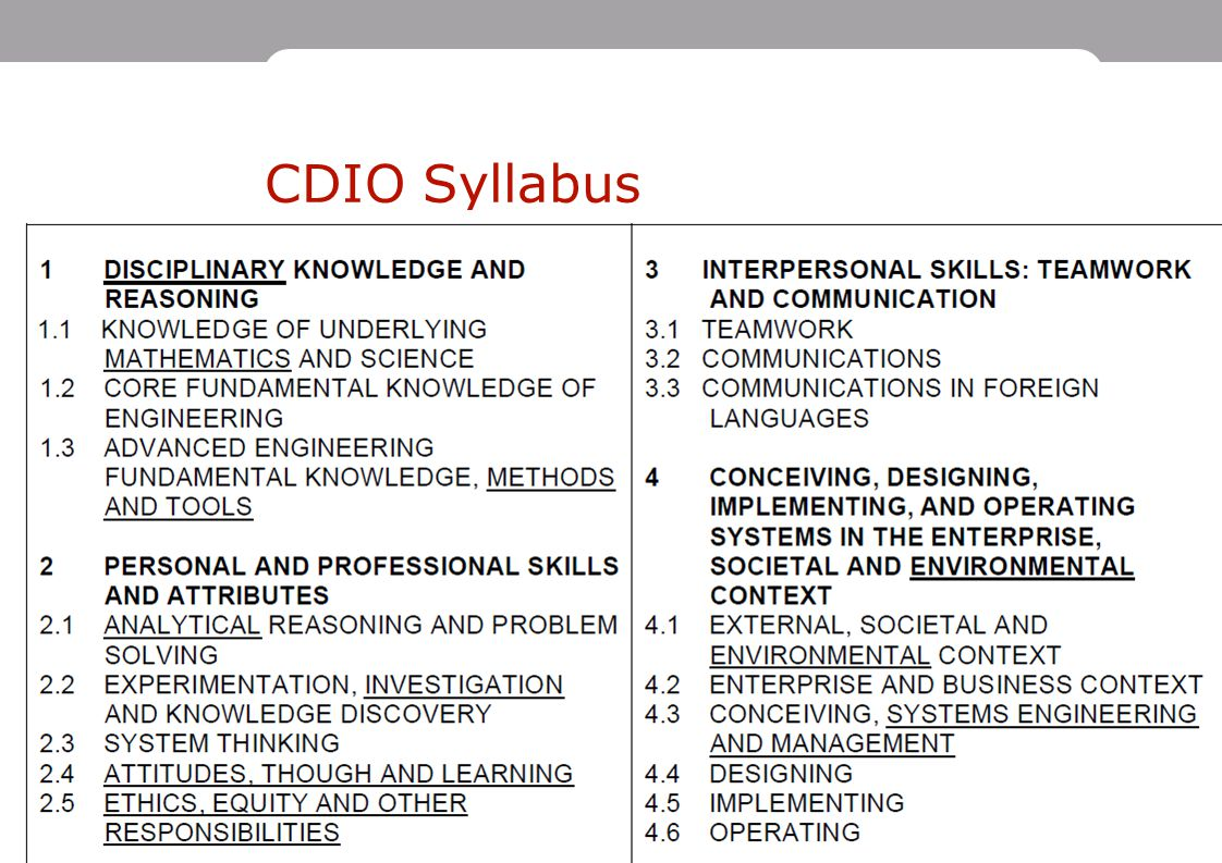 CDIO Syllabus